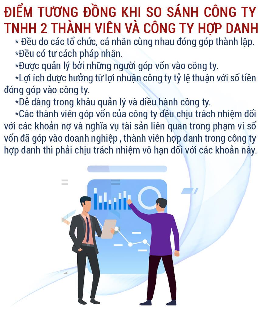 Sự khác nhau giữa công ty hợp danh và công ty TNHH 2 thành viên trở lên, So sánh công ty TNHH 2 thành viên và doanh nghiệp tư nhân, Công ty liên doanh và công ty hợp danh, So sánh công ty hợp danh và doanh nghiệp tư nhân